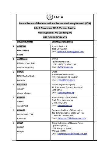 List of Participants IDN - IAEA