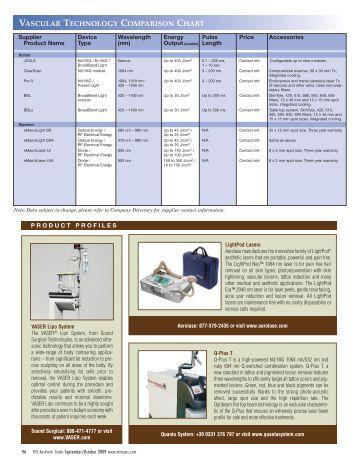 vascular technology comparison chart - MEDICAL INSIGHT, Inc.