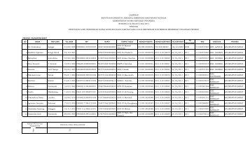Lampiran Keputusan Dirjen No 265/2011 dari Provinsi