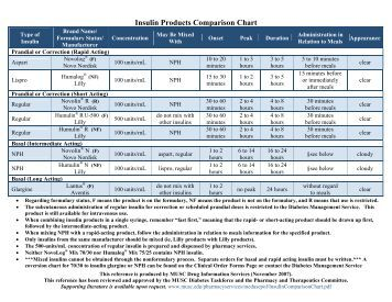 Insulin Products Comparison Chart