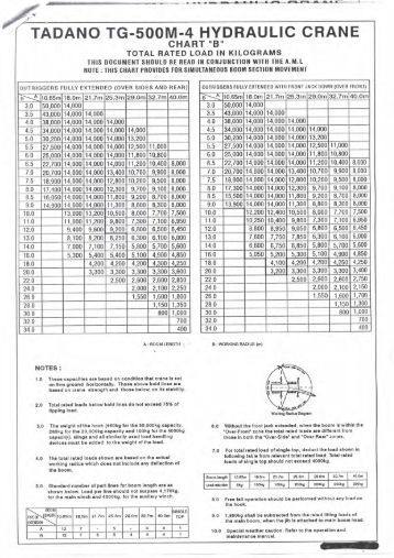 how to read crane load chart