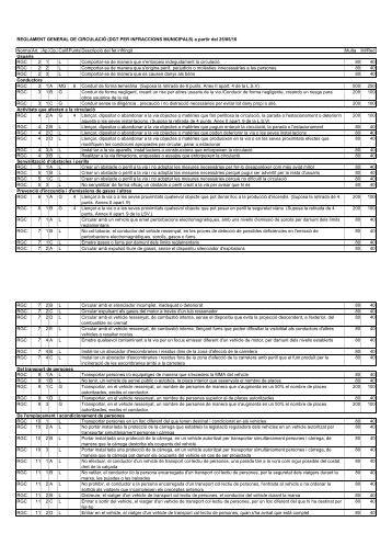 024. Trànsit RGC v1 municipal per nomenclator