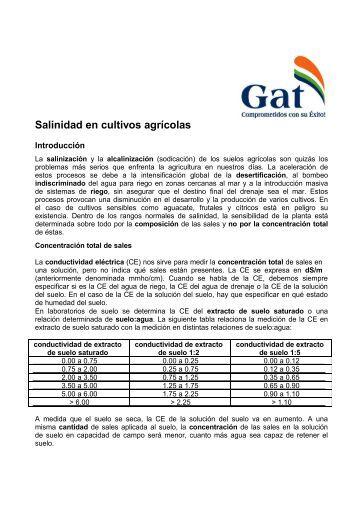 Salinidad en cultivos agrícolas