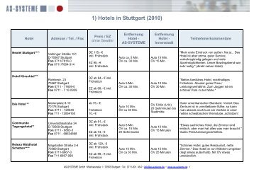 1) Hotels in Stuttgart (2010) - AS-SYSTEME