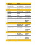 COMMERCIALLY IMPORTANT FISHERY RESOURCES OF INDIA ... - Page 3