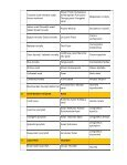 COMMERCIALLY IMPORTANT FISHERY RESOURCES OF INDIA ... - Page 4
