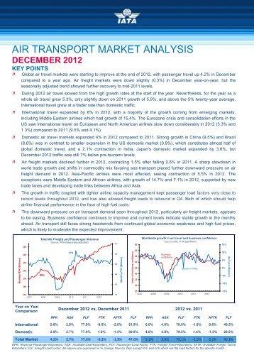 December 2012 - IATA