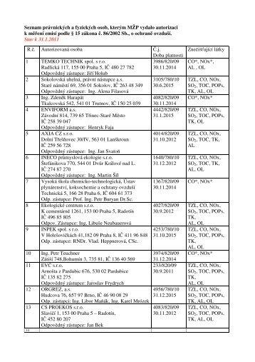 Seznam právnických a fyzických osob - Registrpovinnosti.com