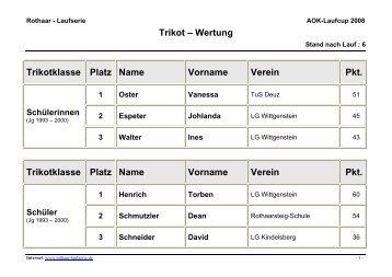 Trikot – Wertung Trikotklasse Platz Name ... - Rothaar-Laufserie