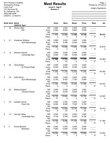 cara meet 2012 results