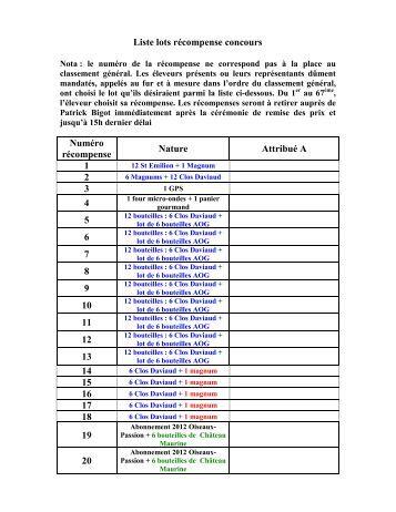 Liste des concours niveau bepc