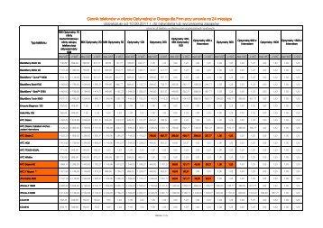 Cennik telefonów w ofercie Optymalnej w Orange dla Firm przy ...