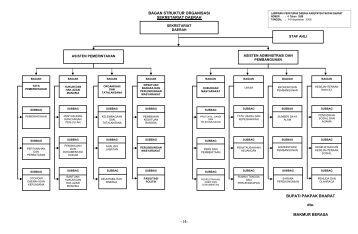 Struktur Organisasi Sekretariat Daerah - Pemerintah Kabupaten ...