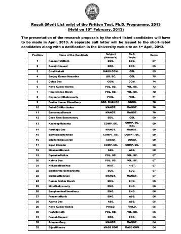 Result (Merit List only) of the Written Test, Ph.D ... - kkhsou