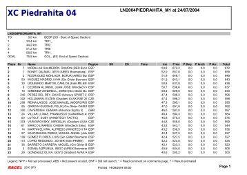 List&Label - Generating Report 'Tas&k Result (GAP)' - Alas de Leyre
