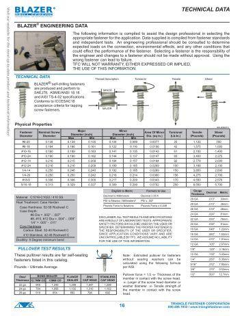 Technical Data (Metal) - Triangle Fastener