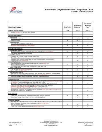 FreeForm® ClayTools® Feature  Comparison Chart