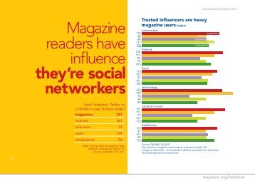 Magazine readers have influence they're social networkers - MPA