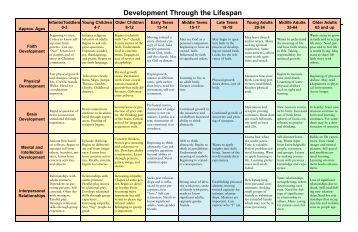 development through the lifespan Development through the lifespan, 7/e laura e berk isbn:  emotional development  as the children in leslie's classroom moved through the preschool years,.