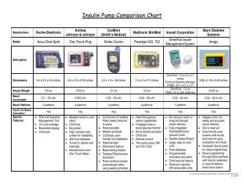 Insulin Pump Comparison Chart 09-08. - JDRF