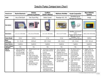 Insulin Pump Comparison Chart 09-08. - JDRF