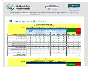 ESI business phone systems at a glance - Comparison chart