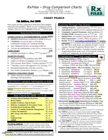 RxFiles – Drug Comparison Charts