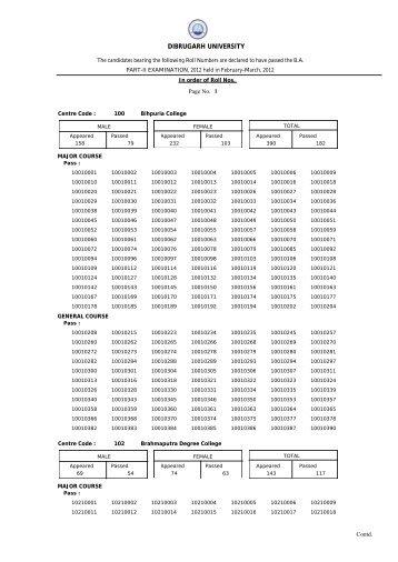 B.A. Part-II (Regular) Examination, 2012 - Dibrugarh University