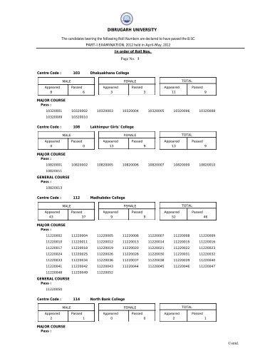 Result of B.Sc. Part-I (Backlog) Examination, 2012 - Dibrugarh ...