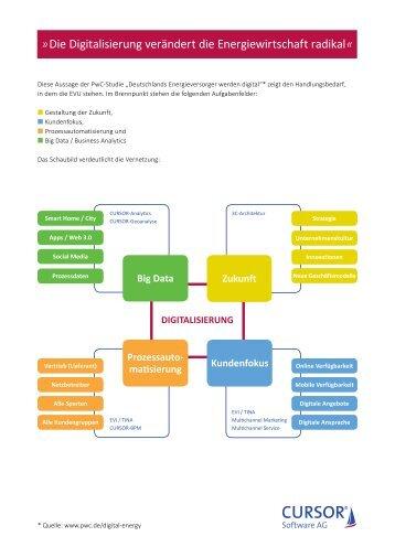 Digitalisierung mit EVI und TINA