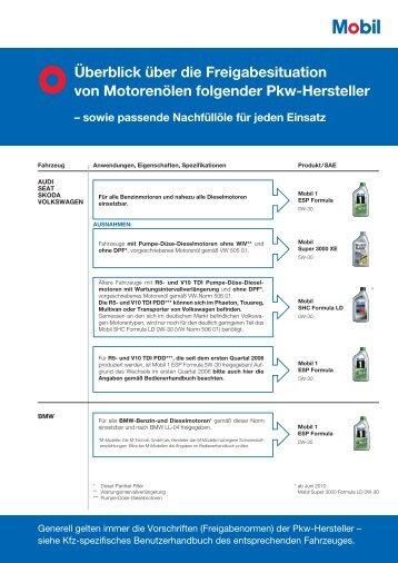 PKW-Motorenöl-Übersicht