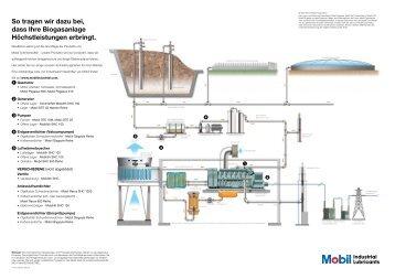 10203056_Biogas_Shematic