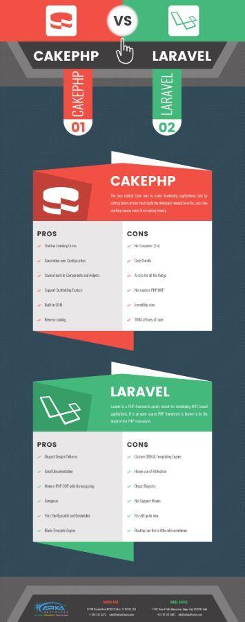 Cake PHP vs Laravel