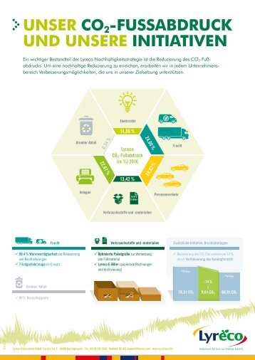 Unser CO2-Fußabdruck und Initiativen