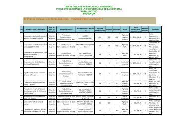 Planes de Inversión Aprobados en el 2011, clic - PROMECOM