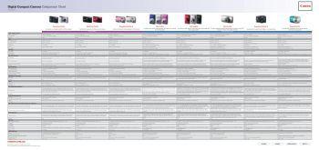 Digital Compact Camera Comparison Chart - Alloys