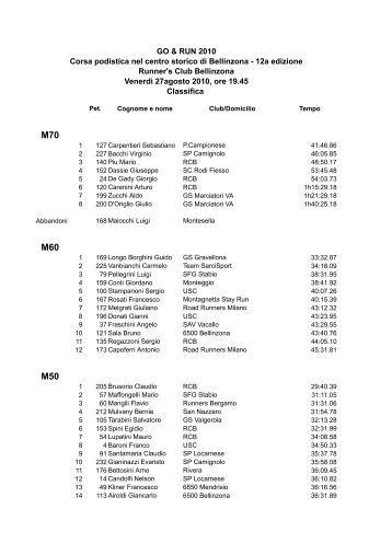 Classifica Categoria Principale 2010.xls - NeoOffice Calc