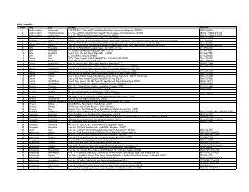 H&A Store list - Alok Industries, Ltd