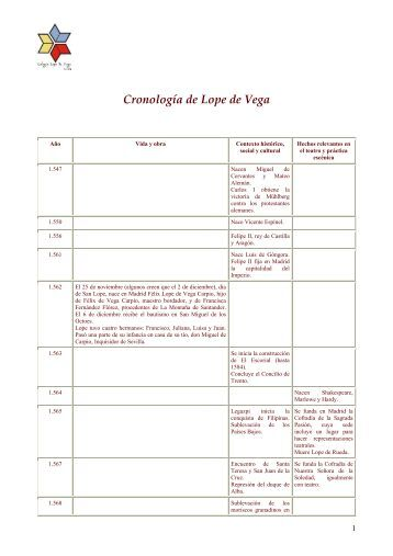 Cronología de Lope de Vega - Colegio Lope de Vega