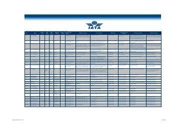 CUSS Live Airports Benchmark Matrix - IATA