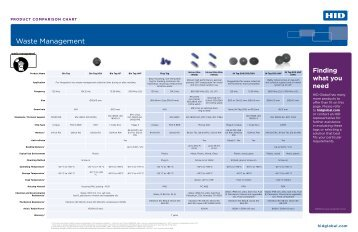 Identification Technologies Products Comparison Chart - HID Global