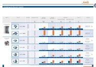 Produktprogramm Übersicht / Vergleich - Imo