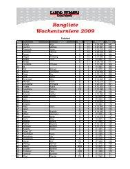 Rangliste Wochenturniere 2009