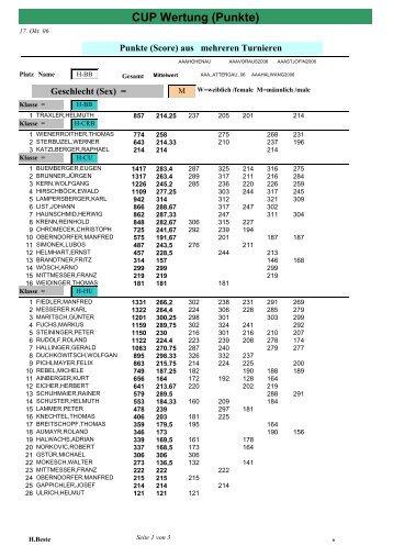 AAA CUP - Score