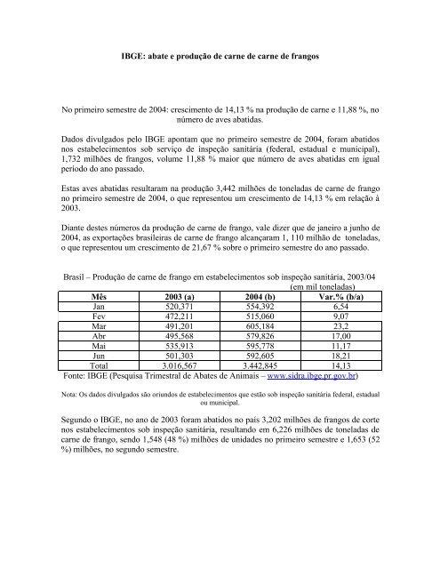 IBGE: abate de frangos de corte e produção de carne