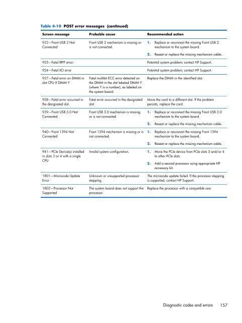 Table 4-10 POST error mes