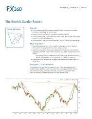 Download the bullish Three-Drive Pattern PDF - FX360