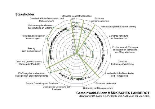 Gemeinwohl Bilanz 2011 - Märkisches Landbrot