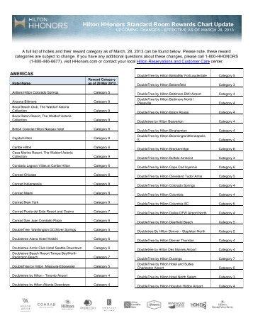 Hilton hhonors standard hotel reward chart update quick