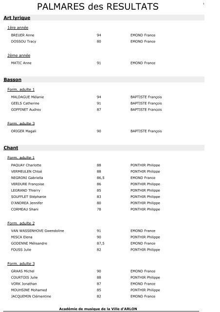 Resultats 2010 2011 Académie De Musique Et Des Arts De La